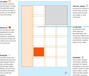 layout essentials: book about the basics of grid design